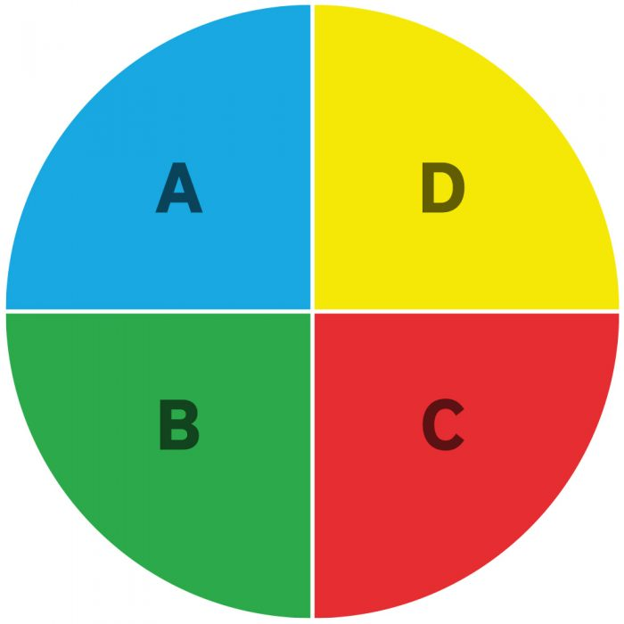 Kreis in Viertel unterteilt, je ein Viertel rot, gelb, grün und blau